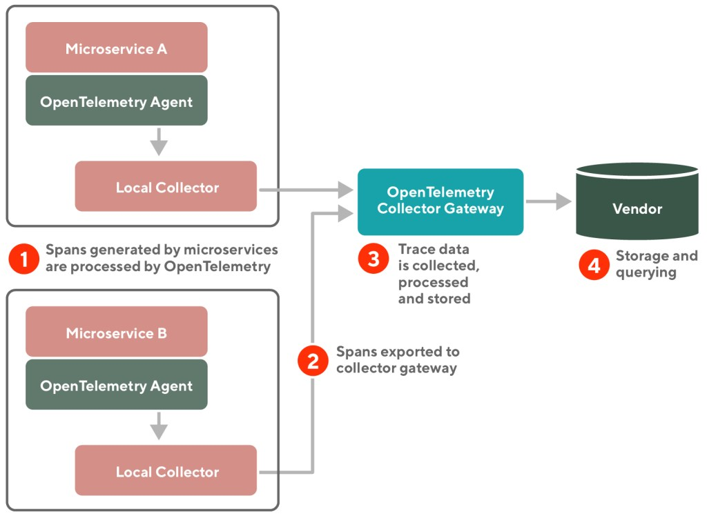 Infographic of how open telemetry works