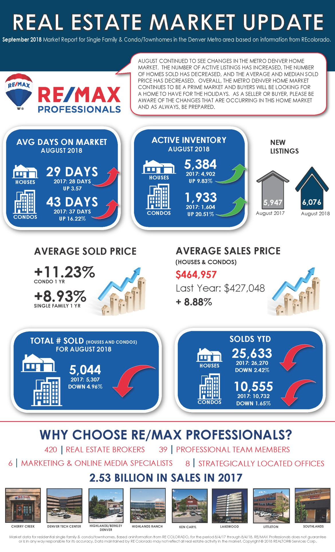 RMP Market Update - August 2018