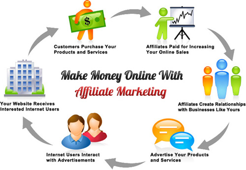 How to be successful with Affiliate Marketing