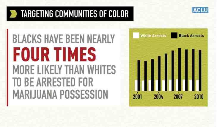 black people legal cannabis