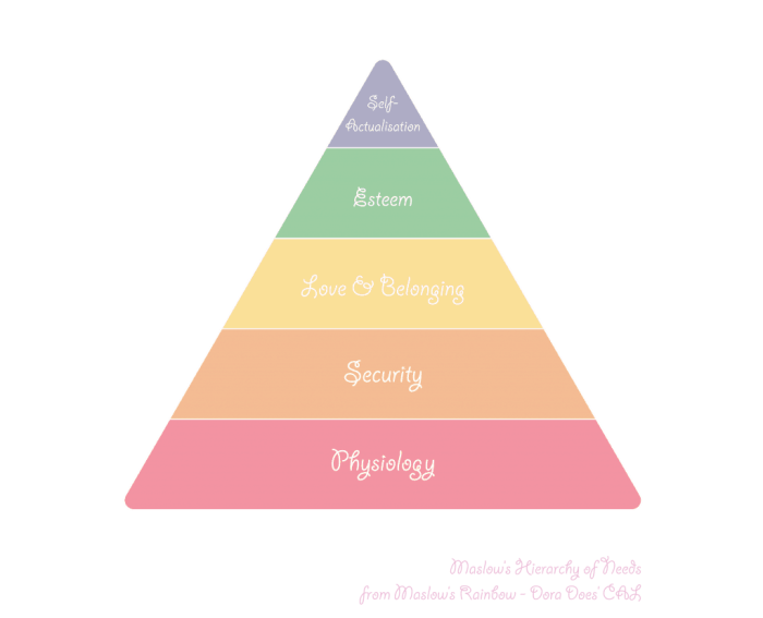 maslows hierarchy of needs pyramid in rainbow colours