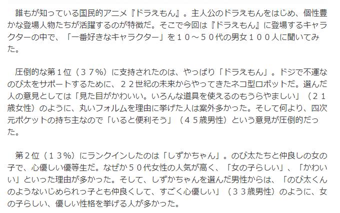 【好きなキャラクターランキング 】ドラえもんは1位でのび太は4位!!スネ夫ェ…。(2018年1月)