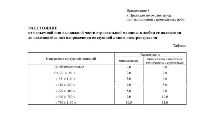 Таблица допустимых расстояний до линии электропередач при строительстве