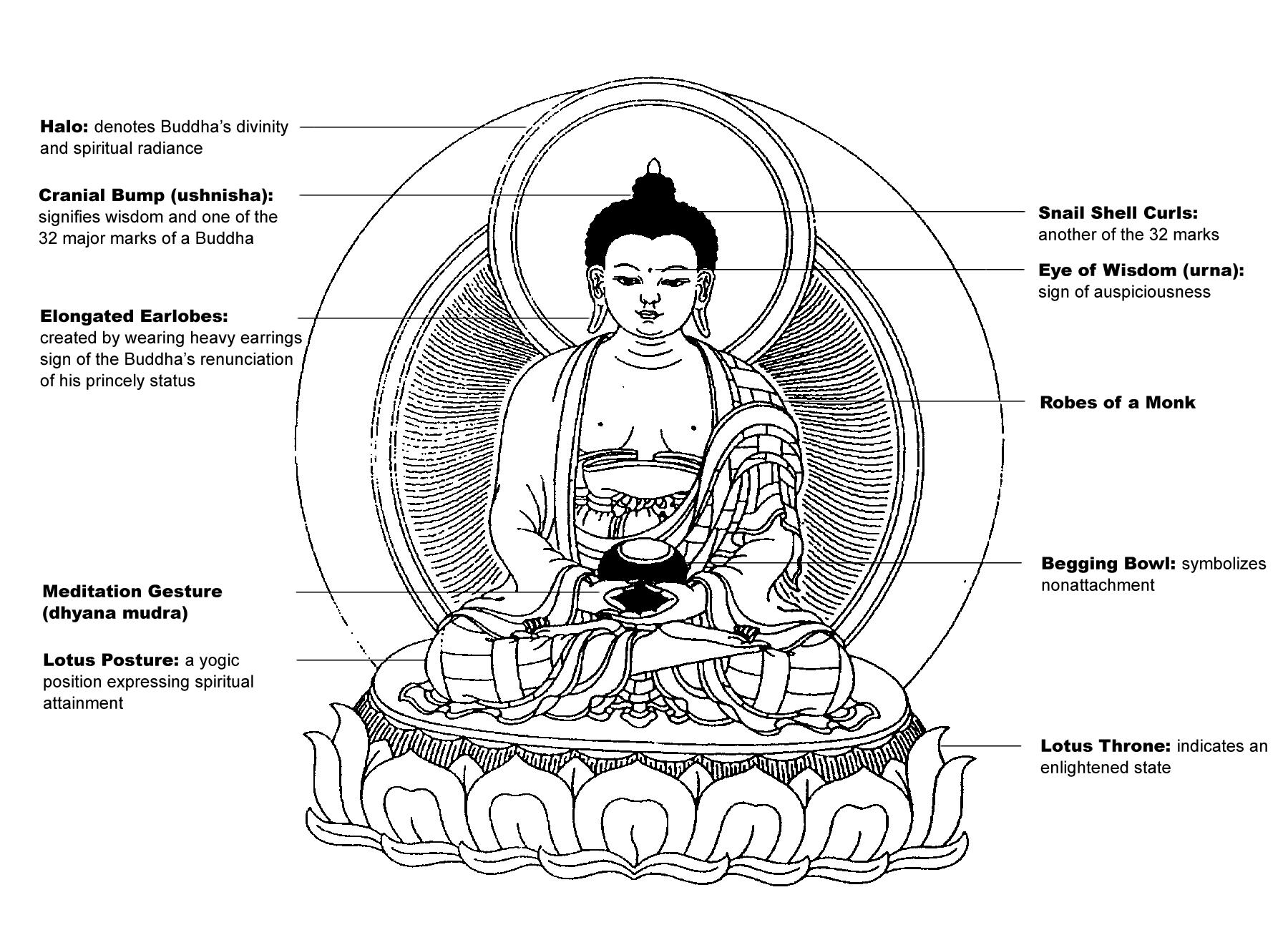 Iconography Of Buddha Dorjeshudgen