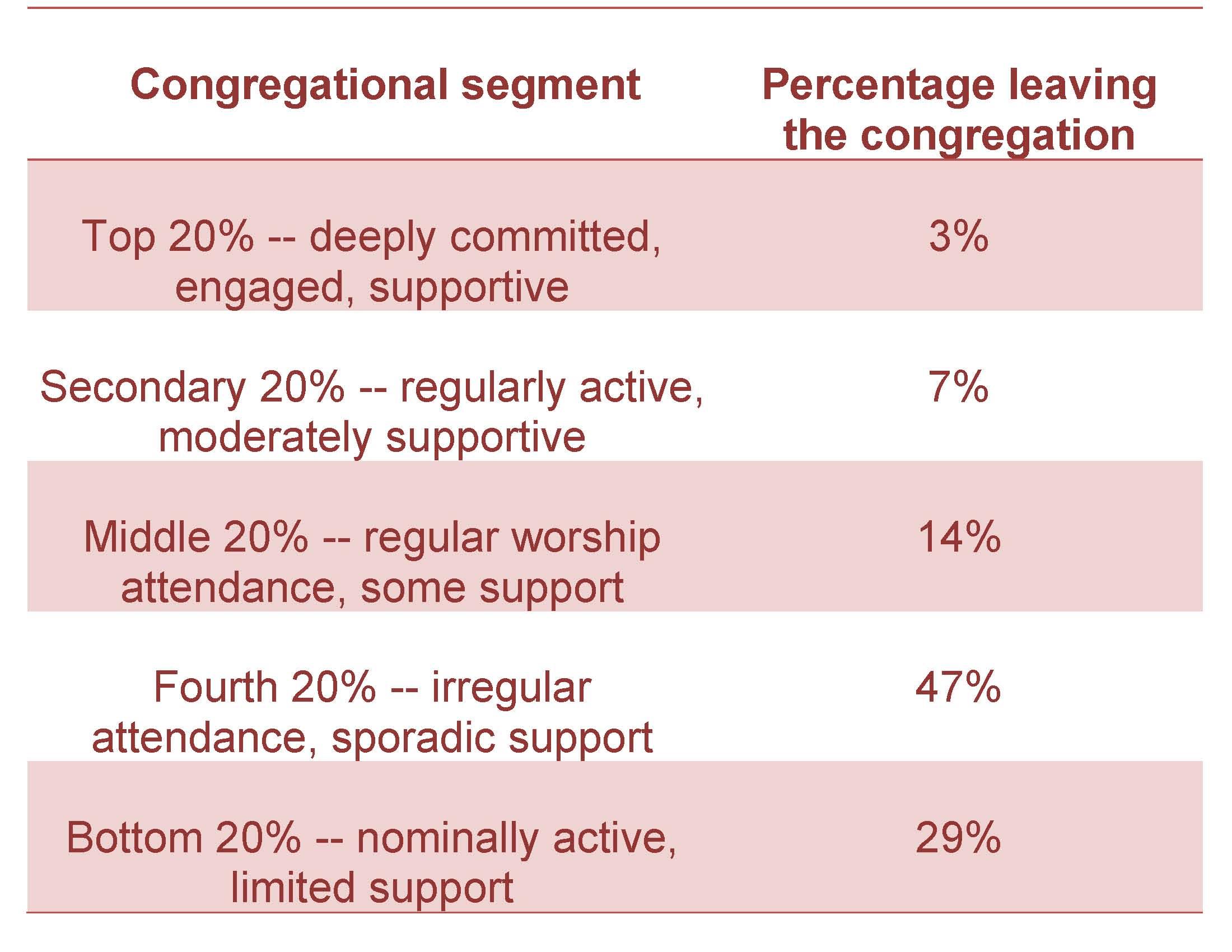 congregational-segment