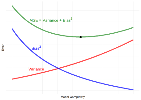Traditional Bias-Variance Tradeoff