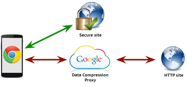 google chrome data server