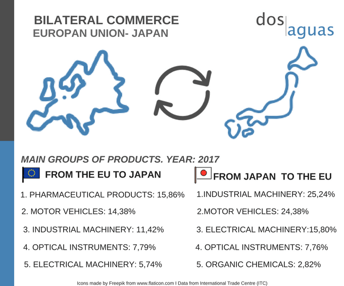 Bilateral Commerce Japan EU