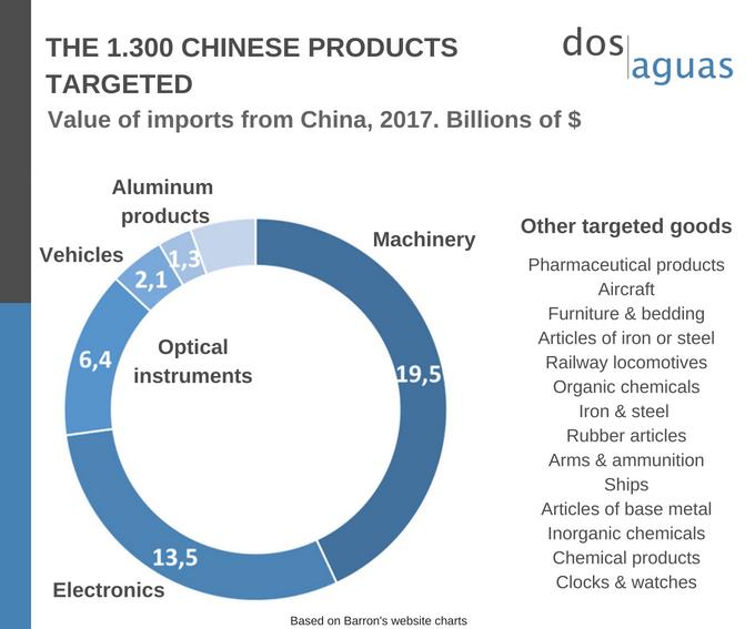 Blog-Trade Wars China and US