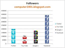 Macam-macam Media Pembelajaran Visual Grafik
