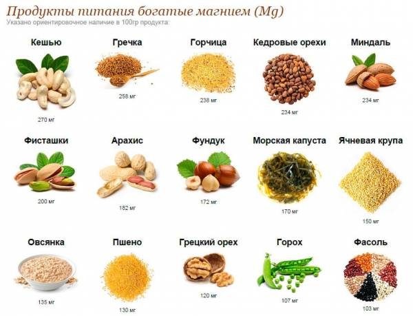 Продукты питание богатые магнием