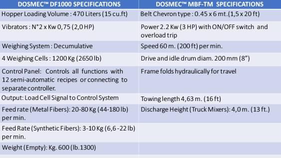 tabella cmdf-TM