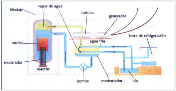 Qu S Una Central Nuclear Central Nuclear