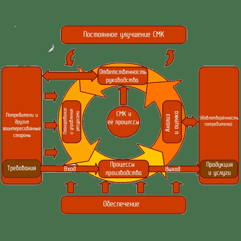 Стандарт ISO 9000