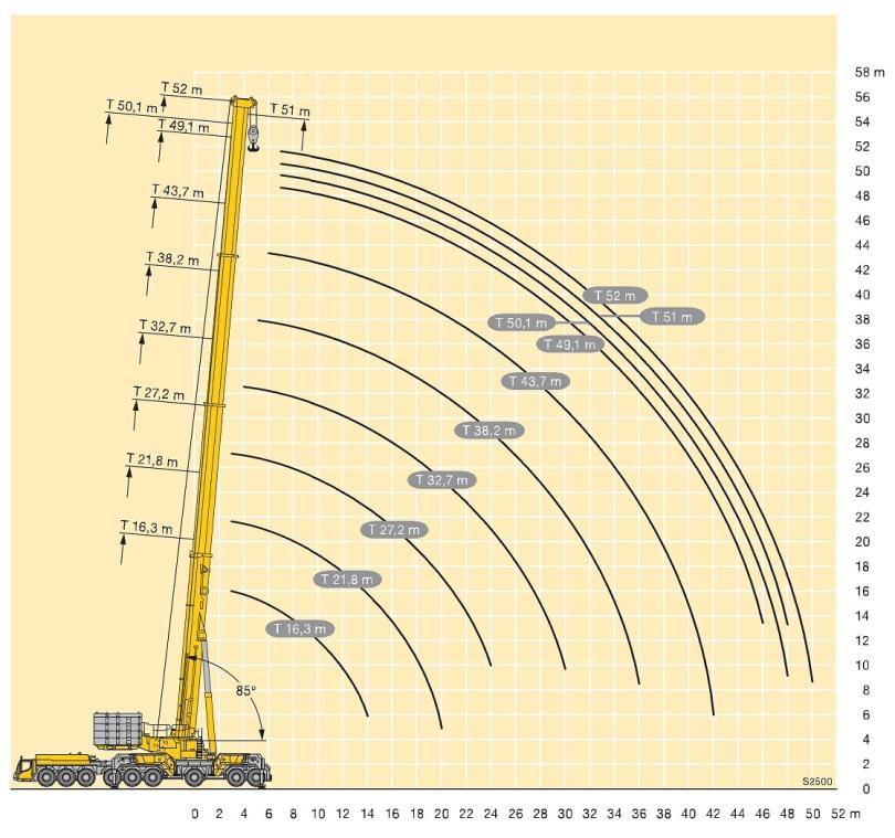Liebherr LTM 11200-9.1