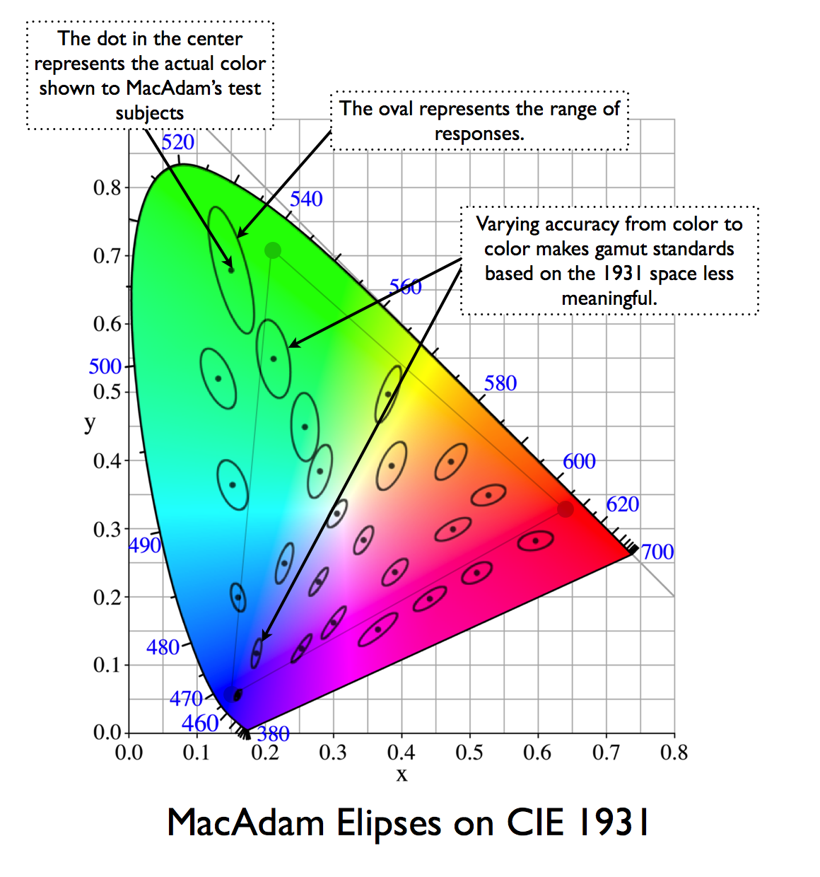 Chromaticity diagram dot color the result of macadams work is visualized by the macadam elipses each elipse represents the range of colors respondents reported seeing when shown a ccuart Image collections