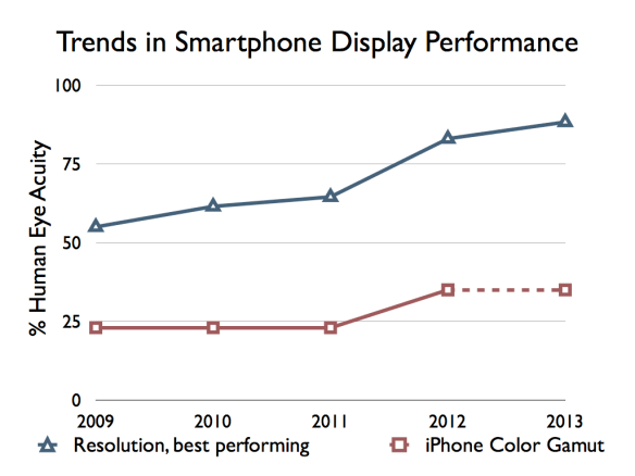 Best performing smartphones in resolution vs iPhone color gamut performance since 2009.