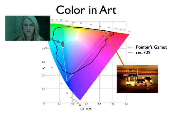 Wide color gamut in movies