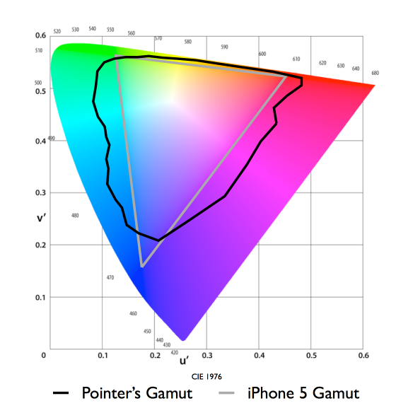 Color gamut of 4,000 surface colors found in nature as measured by Pointer in 1980 against the color gamut of the iPhone 5.