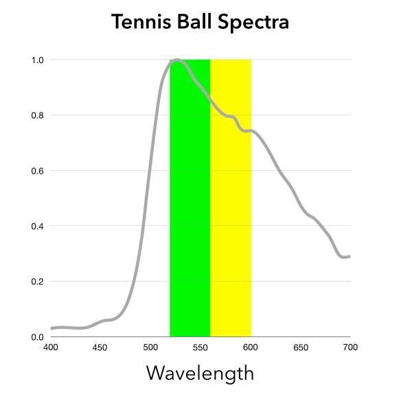 Tennis Ball Spectra