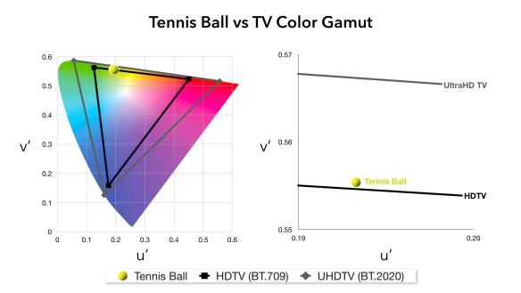 Tennis ball vs TV Gamut.001
