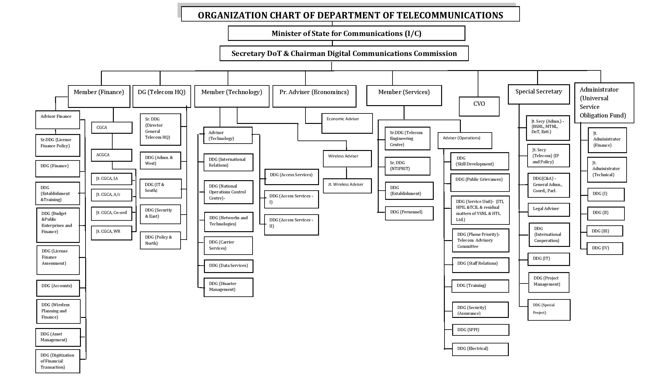 Departments In Organisation The Role Of A Marketing