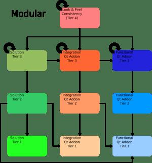 Frameworks 5