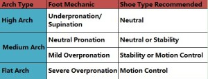 H/T womenwalkingshoes.net for a great job explaining pronation and how to pick best shoes for your feet.