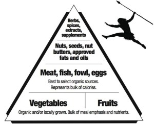 Wisely, veggies and fruit make the base of the Paleo diet food pyramid. I just need to keep in check the high-carb produce that sends my sugar cravings into overdrive.