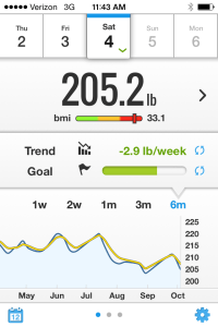 I dropped 6.4 lbs. this week. Another week like this and I'll finally drop below 200.