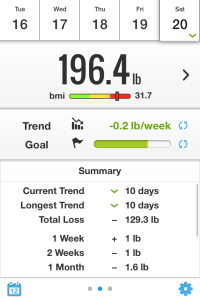 Thanks to muscle soreness and some bloating, I'm up 1 pound this week.