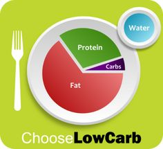 low carb plate