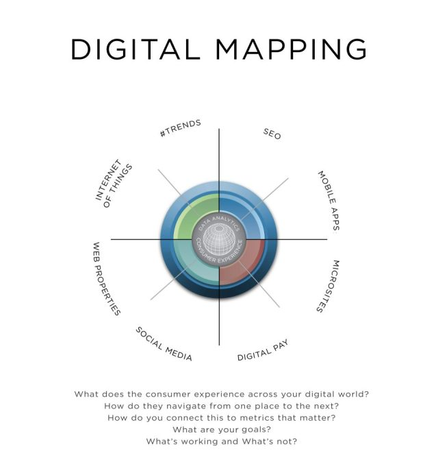Figure 1.7 Digital Mapping