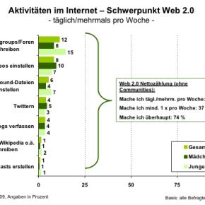 Aktivitäten im Internet - Schwerpunkt web 2.0