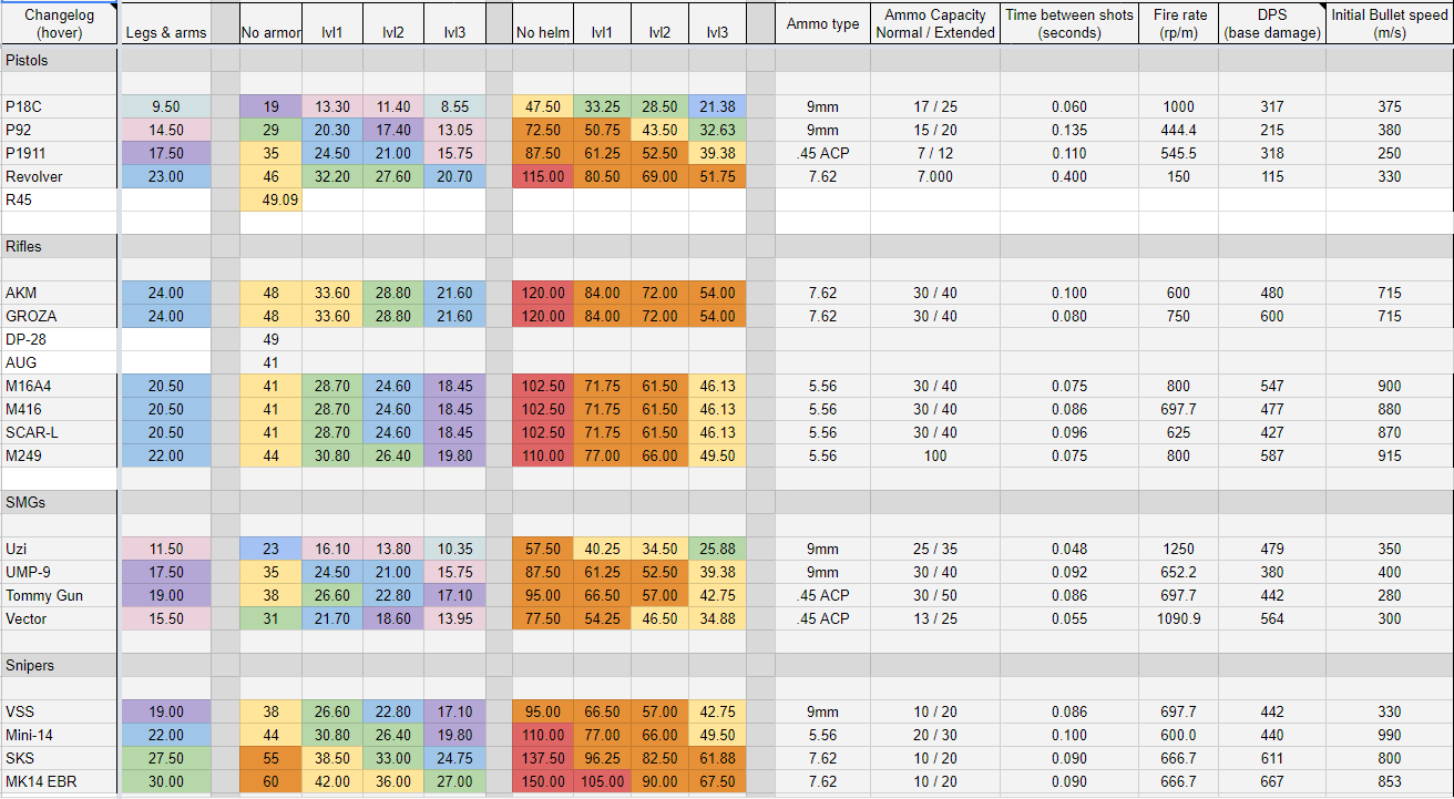Detailed Weapons Stats List For Every Gun In PUBG
