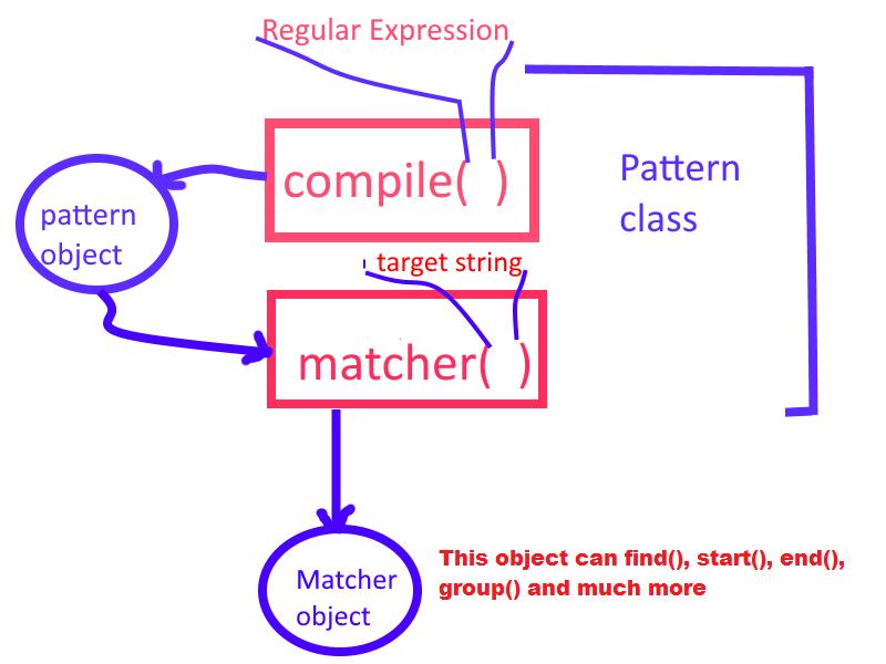 Matcher object