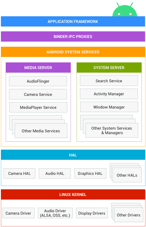 Android system architecture for Seamless Updates
