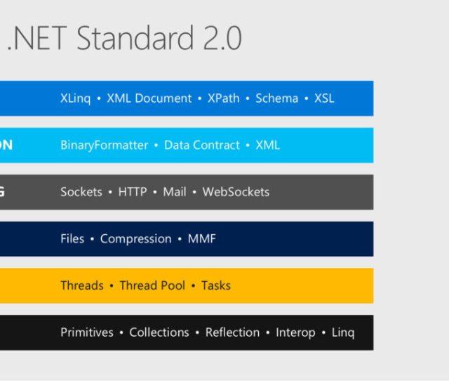 Net Standard 2 0 Included Apis Slide