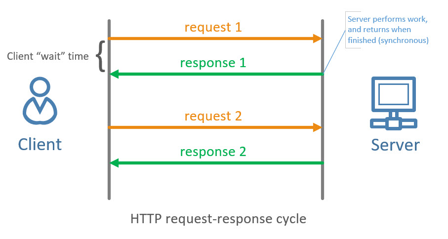 Which is best? WebSockets or SignalR - Dotnet Playbook