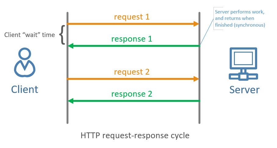 Which is best? WebSockets or SignalR - Dotnet Playbook