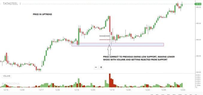 Price Action Analysis 1