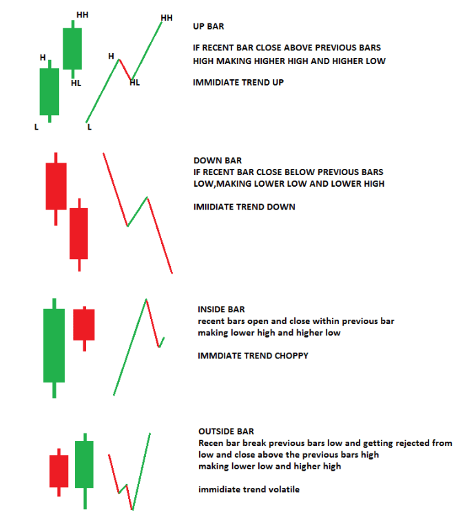 Element 5: RELATIVE OR 2 CANDLE PRICE ACTION