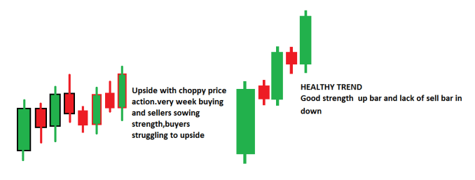 DIRECTION OF TREND WITH RESPECT TO CANDLE POSITION