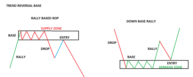 Different Types of Supply and Demand Formations