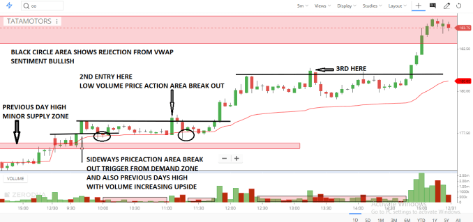 Entry on the trading time frame