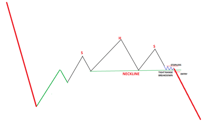 The tight range at neckline break out