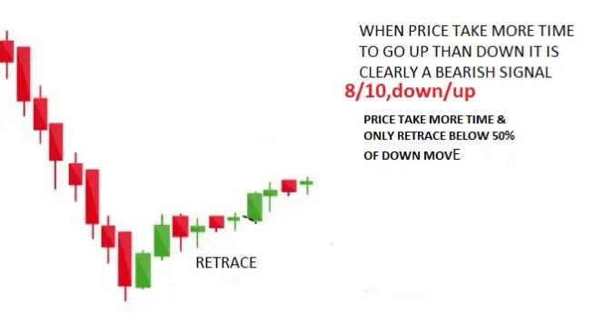 Price Action Analysis