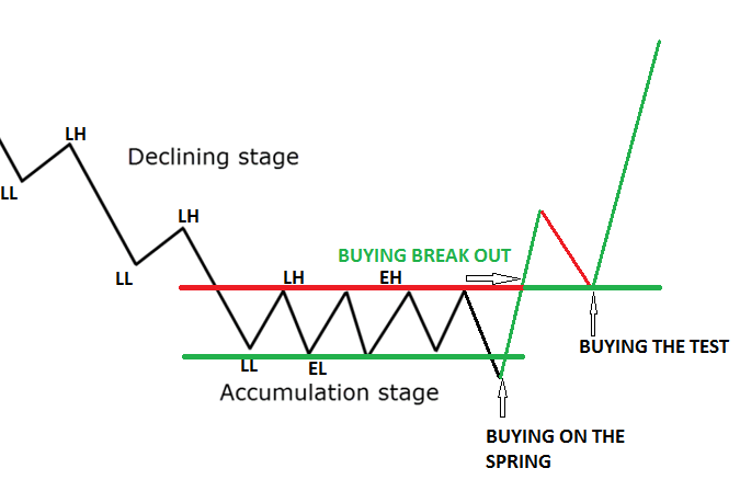How to enter from the accumulation