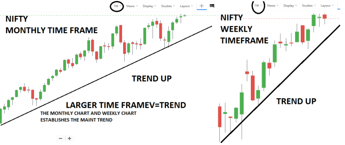 Understanding Trends with Multiple Time Frame