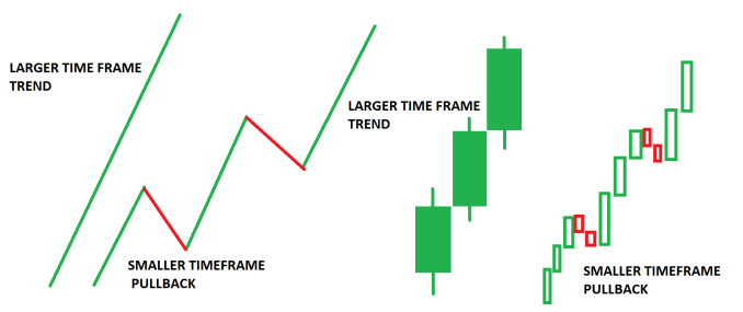 Larger Timeframes establish and dominate the trend